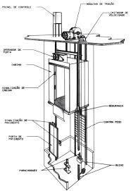 Projeto de elevador de carga